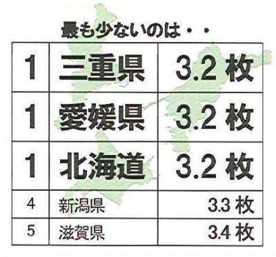 ブラジャー購入枚数(1年間)最も少ないのは三重県、愛媛県、北海道という結果に