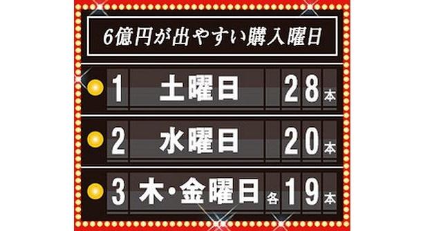2月18日(金)から「BIG」発売!今回は、販売初回からキャリーオーバー約51億円が発生中だ