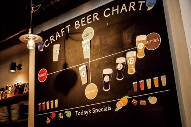 店内にはチャートボードが置かれ、ビールの味わいの違いが一目瞭然/BEER PUB ICHI-YA