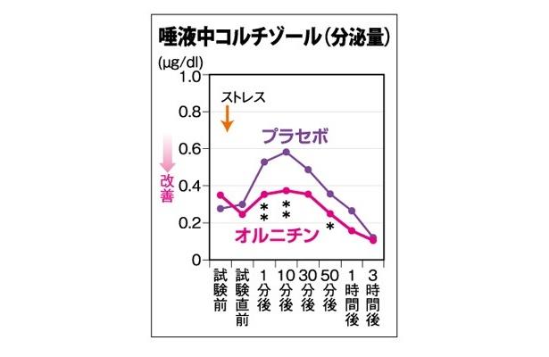 精神ストレス負荷試験(TSST)を行ったところ、「オルニチン摂取グループではストレスにより増加する唾液中コルチゾール及び疲労感の上昇が抑えられた」という結果が出ている。  ※p<0.05 ※※p<0.01 出典:久留米大学・津田彰ら