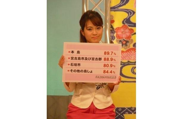 地デジの普及率を報告する琉球放送・大城蘭アナ
