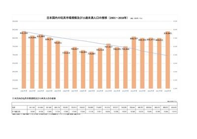 2018年度の玩具市場規模調査結果データ(出典:日本玩具協会)
