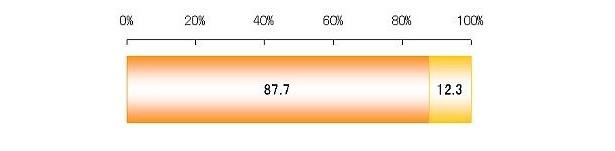 「ニキビとストレスは関係している」と約9割の人が感じているよう