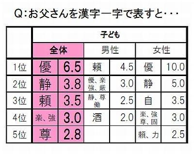 【画像を見る】お父さんを漢字一文字で表すと…気になるアンケート結果はこちら!