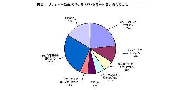 【写真】ブラに関する1万人調査、詳細結果のグラフはコチラ
