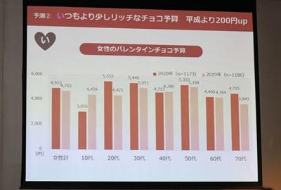 バレンタインチョコレートの予算は、平成よりも約200円アップ