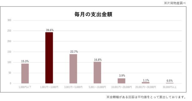 毎月のコーヒー代の平均を調べると4人に1人が5000円以上使っていた
