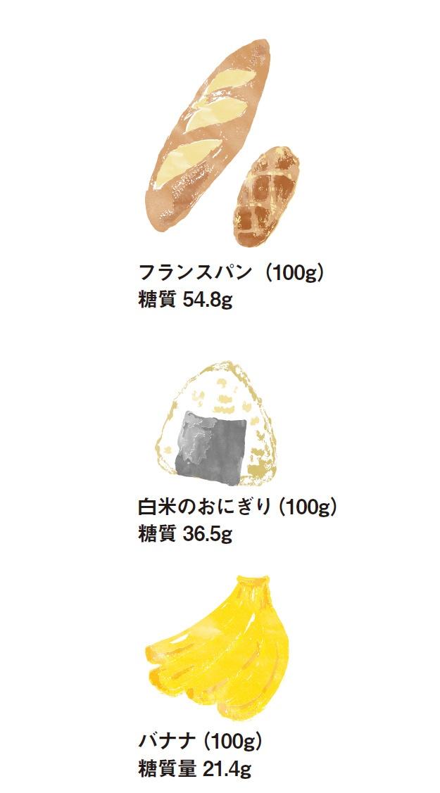 各食材の糖質量