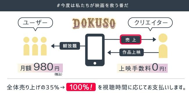 【写真を見る】太っ腹すぎる!上映手数料0円のうえ、売上をすべてクリエーターに支払うDOKUSO映画館の現行システム