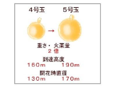 直径が三寸(9センチ)の花火玉は3号玉と呼び、一尺(十寸)は10号玉