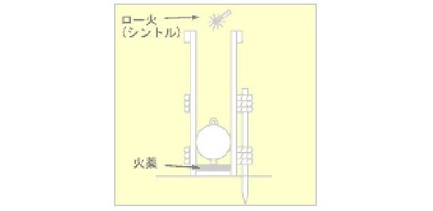 打揚げ筒に打揚げ用の火薬を入れ、玉を挿入。火薬に点火する。