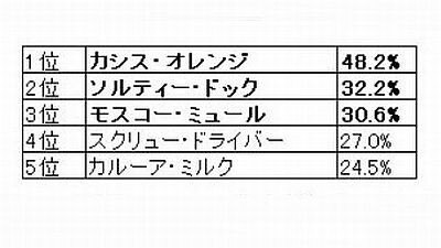 女性人気No.1は「カシス・オレンジ」