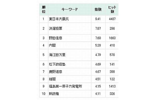 新聞記者が話題にした旬のキーワードが発表された。9月になった今も、メディアで一番多く登場する言葉は「東日本大震災」