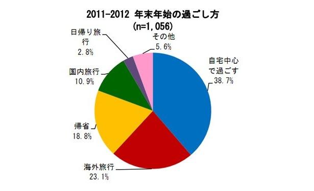 年末年始は「自宅中心で過ごす」と回答した人が38.7%
