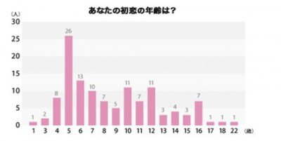 「初恋」に関するアンケート調査が全国20~30代の女性200名を対象に行われた