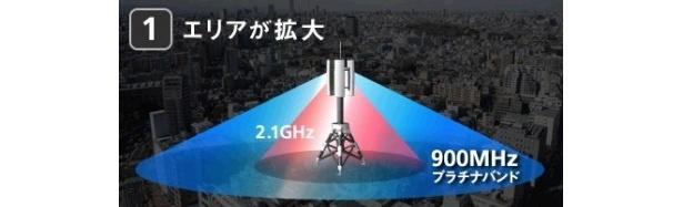より遠くまで電波が届きやすくなり、室内にも電波が入りやすくなる!