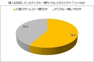58.1%が小型一眼カメラを支持!