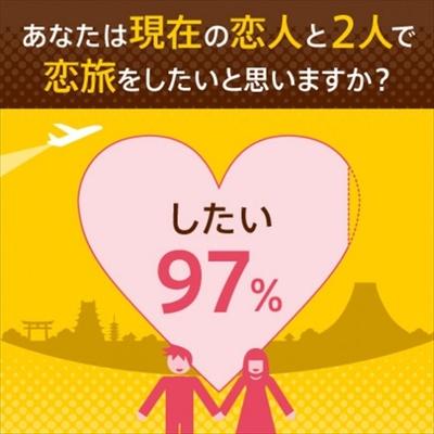 【写真を見る】恋旅をしたいカップルが多数!