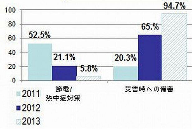 東日本大震災前より現在の水の備蓄量が増加した要因は?