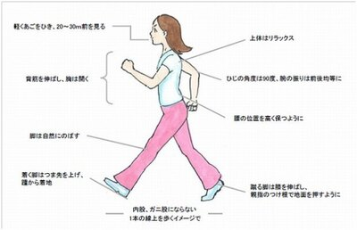 """【写真を見る】「インターバル速歩」ややきついと感じるくらいの""""速歩き""""を3分続けたら、普通に歩ける""""ゆっくり歩き""""を3分。これを交互に繰り返す"""
