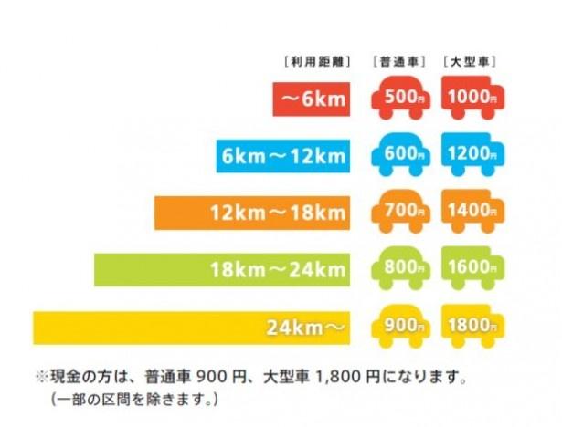 【写真を見る】ETCで利用した場合、利用距離に合わせて料金は5段階!