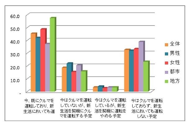 300人を対象に行ったアンケートで、64.0%が「新生活で車を購入する予定あり」と回答