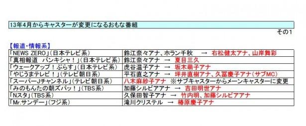 報道・ニュース系の変更