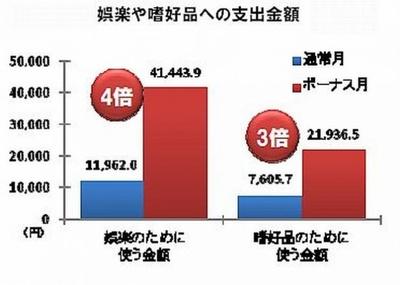 この夏、女性たちが娯楽のために使う1ヶ月の金額は平均で4万1000円(普段の約4倍)