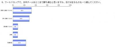 「ワールドカップで日本チームはどこまで勝ち進むと思いますか」という質問に対しては、全体の77.5%が日本の決勝トーナメント進出を予想