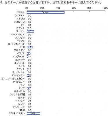 【写真を見る】優勝国予想第1位は開催国のブラジル。日本は3番目に票を集める