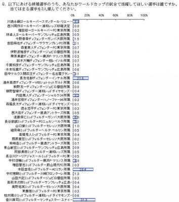 日本代表で活躍してほしい選手は、マンチェスター・ユナイテッド所属の香川真司選手!