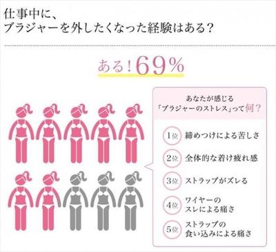 【写真を見る】約7割もの働く女性が「ブラジャーのストレス」から解放されたいと思っている