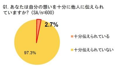 「自分の想いが十分に伝えられている」と感じている人は、わずか2.7%しかいないことが判明