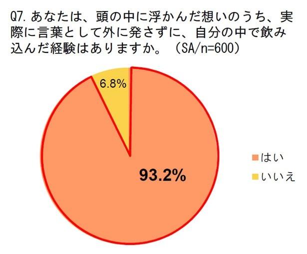93.2%もの人が、想いを言葉にせず、飲み込んだ経験があると回答