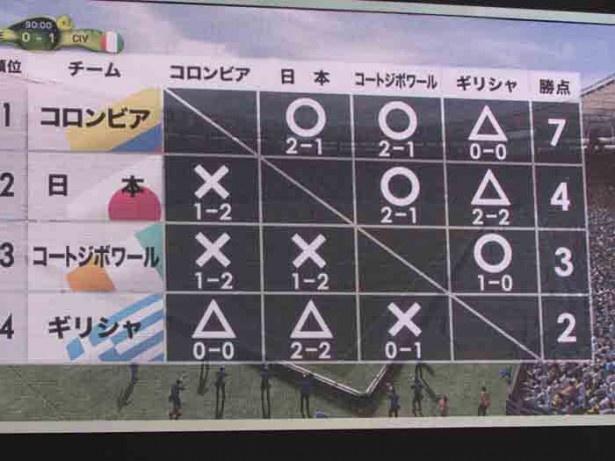 【写真を見る】ゲームソフトが出した日本が属するグループリーグCの勝敗予想。本番もこうなる?