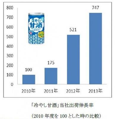【写真を見る】「冷やし甘酒」の売り上げは、2013年には2000年の約7倍に急成長