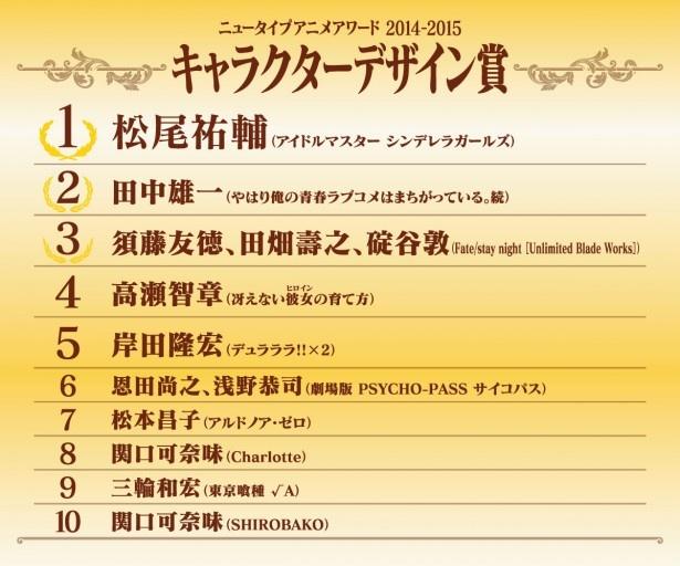 NTアニメアワード2014-15最終結果が発表!