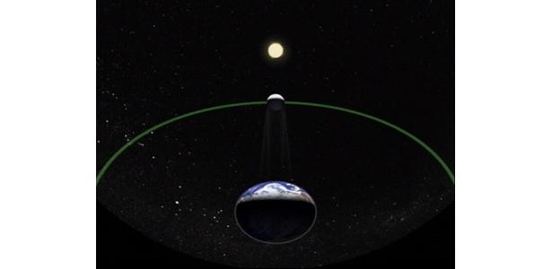 宇宙からみた、太陽、月、地球の位置関係