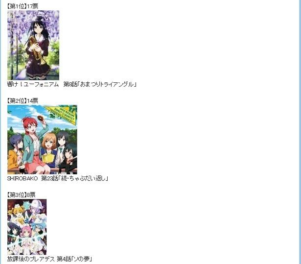 アニメブロガーが選んだ2015年アニメ神回1位は?