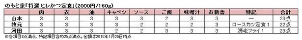 東京とんかつ会議メンバー3人による採点表