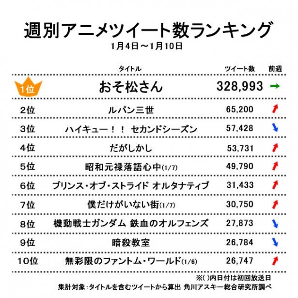 【Twitterアニメランキング】1月新アニメランキング1位とは!?