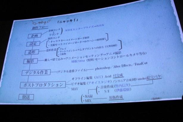 「プチプチ・アニメ」20周年で「ニャッキ!」「ロボット パルタ」が大集合