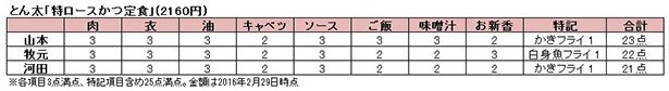 【写真を見る】東京とんかつ会議メンバー3人による採点表