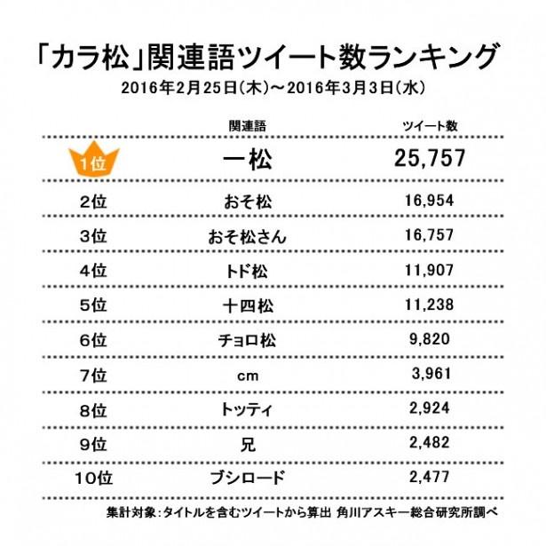 【Twitterランキング】「おそ松さん」6つ子で養いたいキャラNO.1は? そして〇〇松と〇〇松の関係性とは!?