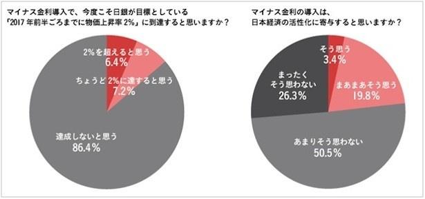 【写真を見る】マイナス金利が日本市場に活性化を与えると回答する人は2割程度。「何がしたかったのか分からない」との声も