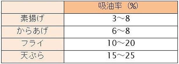 【写真を見る】油を使う料理の吸油率。素揚げや唐揚げに比べ、フライや天ぷらは油を数率が高い傾向にある