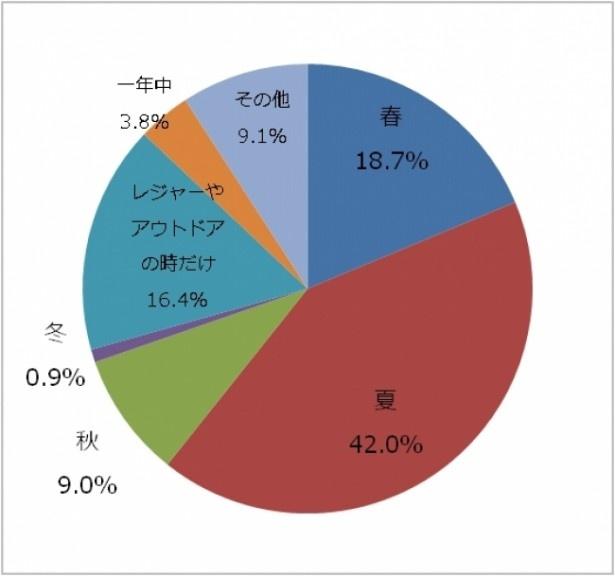 【写真を見る】春から夏にかけてUVケアをしている人が約6割