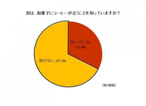 【写真を見る】和菓子がコーヒーと合うのを知っていると回答したのは、32,8%となった