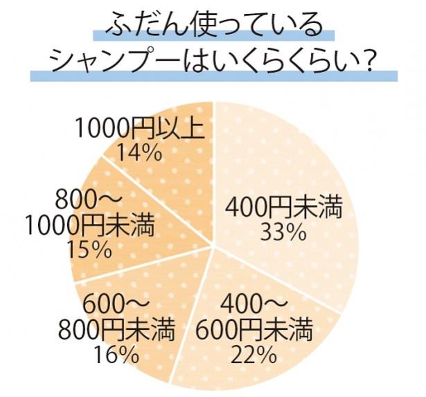 ふだん使っているシャンプーの価格は、半数以上が「600円未満」。今は高くなくてもいいシャンプーがいっぱい出てますもんね