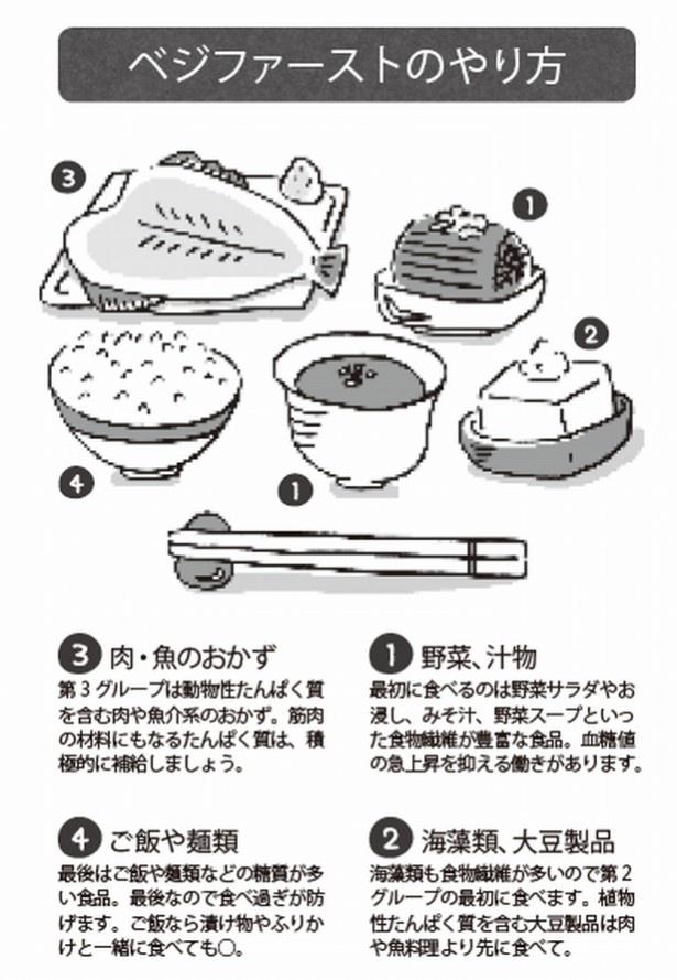 【写真を見る】食べる順番は、野菜、汁物→海藻類、大豆製品→肉・魚のおかず→ご飯や麺類で!
